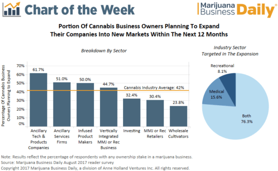 , Chart: 42% of marijuana business owners plan to expand into new markets