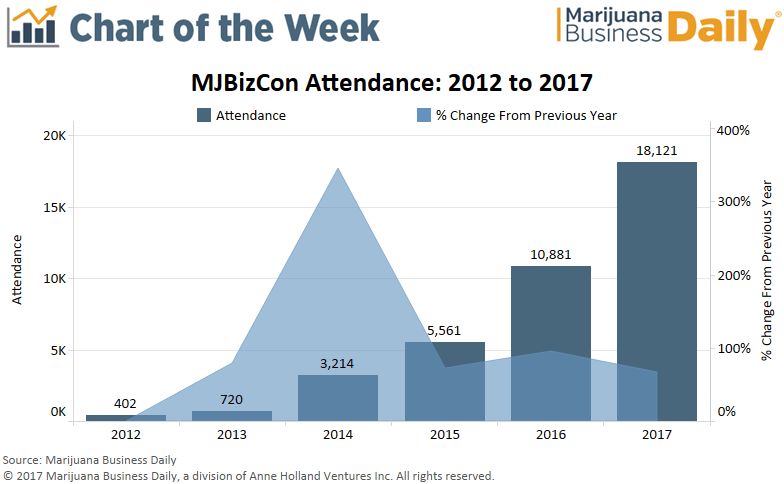 , Chart: MJBizCon produces some eye-popping numbers
