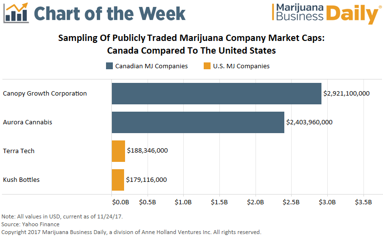 , Chart: Value of largest Canadian, US marijuana companies