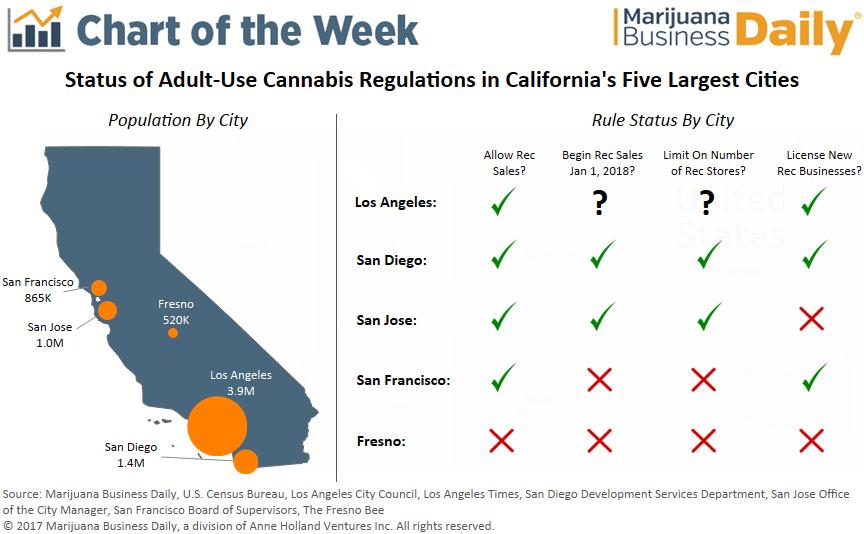 , Chart: How California's largest cities are regulating recreational marijuana