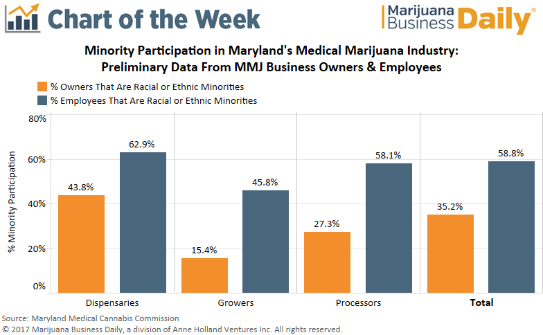 , Chart: Diversity still a hot topic in Maryland's medical marijuana industry