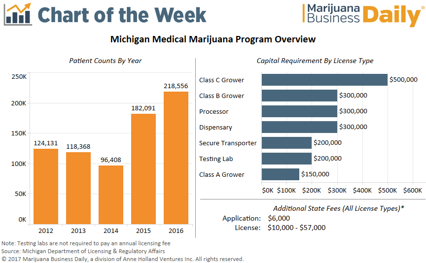 , Chart: Regulatory framework in place for Michigan medical marijuana businesses
