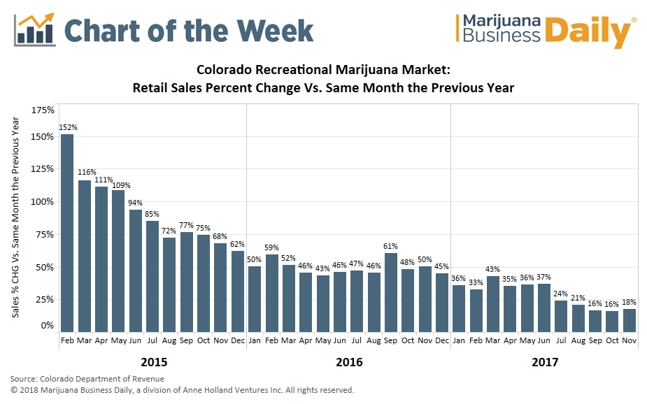 Chart Sales Growth Slowing In Colorados Recreational Marijuana