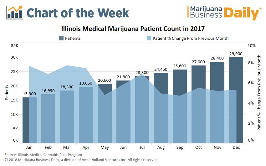 , Chart: Illinois' medical marijuana program progressing steadily, but more growth on horizon