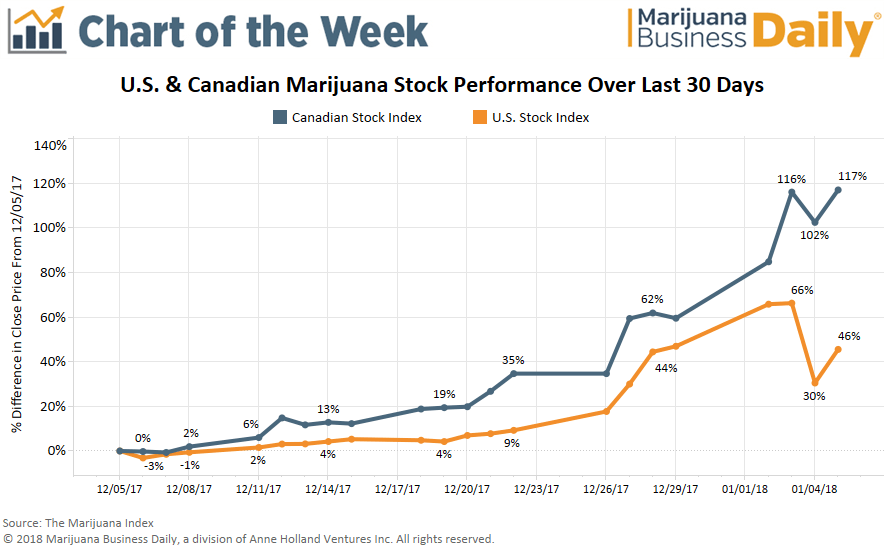 , Chart: Marijuana stocks stumble, then rebound after Sessions announcement