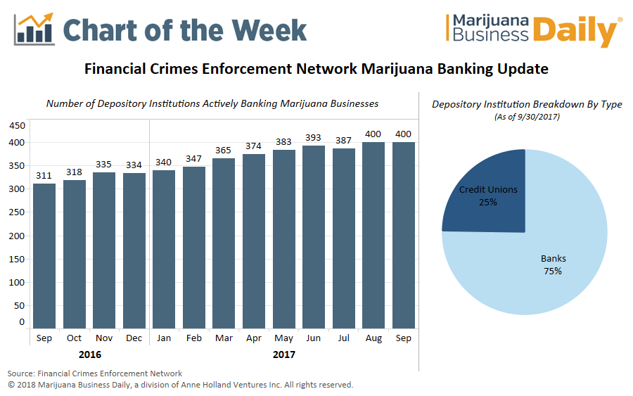 , Chart: More banks serving cannabis sector, but Cole Memo repeal threatens to slow progress