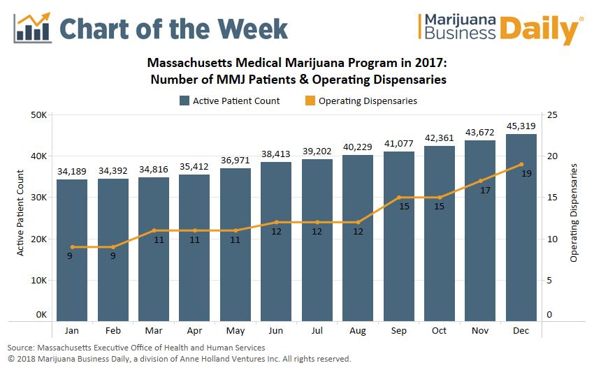 , Chart: More dispensaries in Massachusetts drive medical marijuana sales, patient counts higher