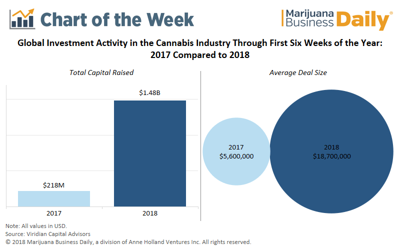 , Chart: Canada fueling explosive growth in global marijuana industry funding