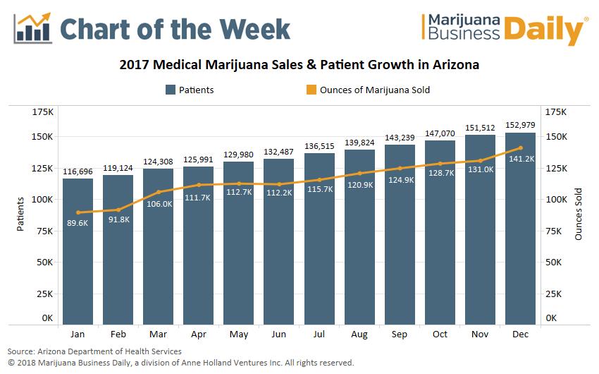 , Chart: Arizona's massive medical marijuana market keeps growing
