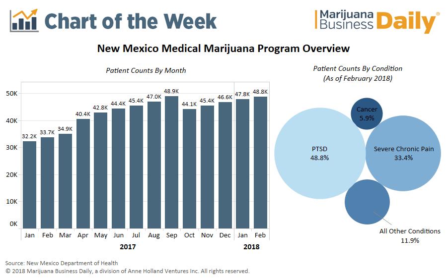 , Chart: New Mexico's medical marijuana program breaking records despite bureaucratic inaction