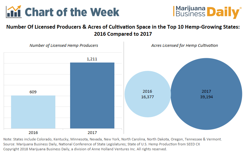 Chart: US hemp production soars in 2017