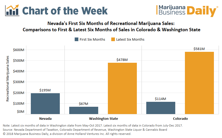 , Chart: Tourism drives hot start to recreational marijuana sales in Nevada, but where's the ceiling?