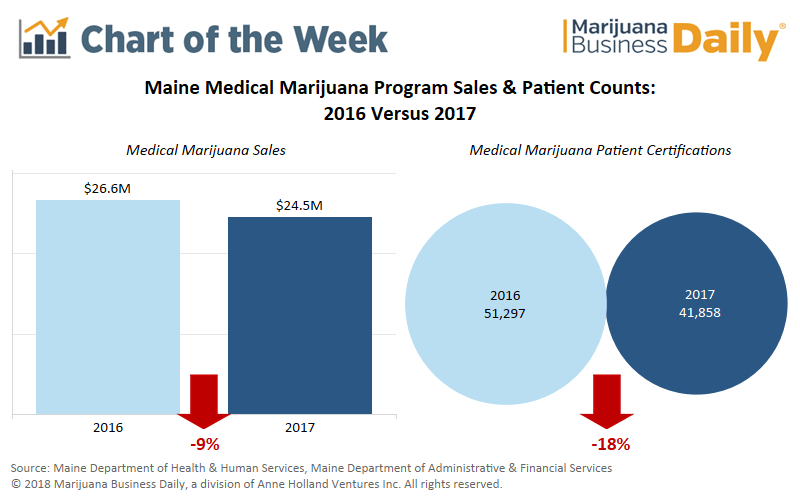 , Chart: Medical marijuana patient counts, sales tumble in Maine