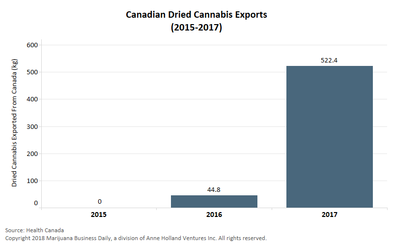 , Dried medical cannabis exports from Canada rise tenfold in 2017
