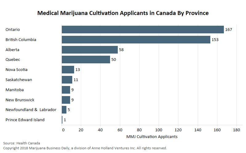 , Canada's medical cannabis cultivation applications reach new highs, nearing 500