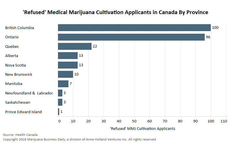 , British Columbia leads Canada in 'refused' marijuana producer applications