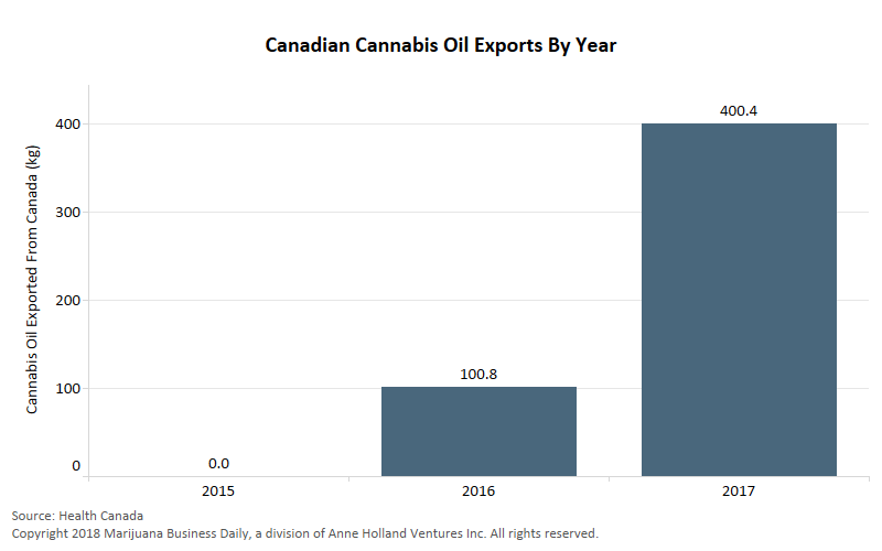 Canadas Cannabis Oil Exports Rise 300 Boosted By German Demand