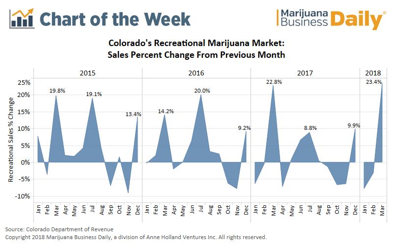 , Chart: Colorado recreational marijuana sales boom in month of March