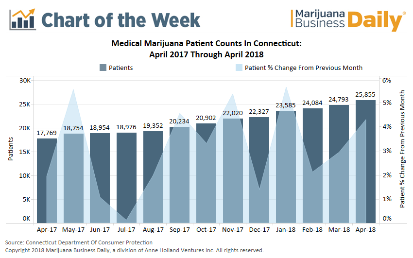 , Chart: Connecticut's medical marijuana patient count is skyrocketing