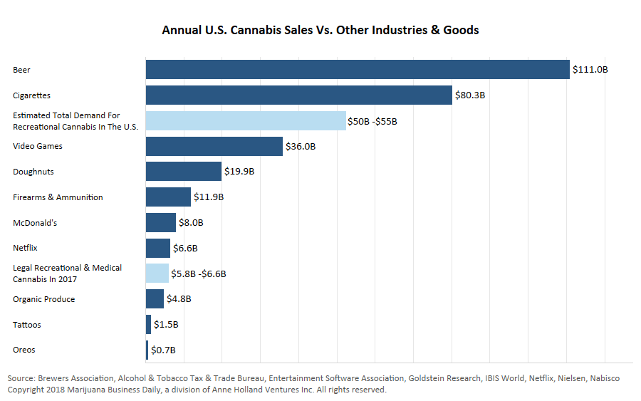 , Chart: Putting the $55 billion US retail cannabis market in perspective