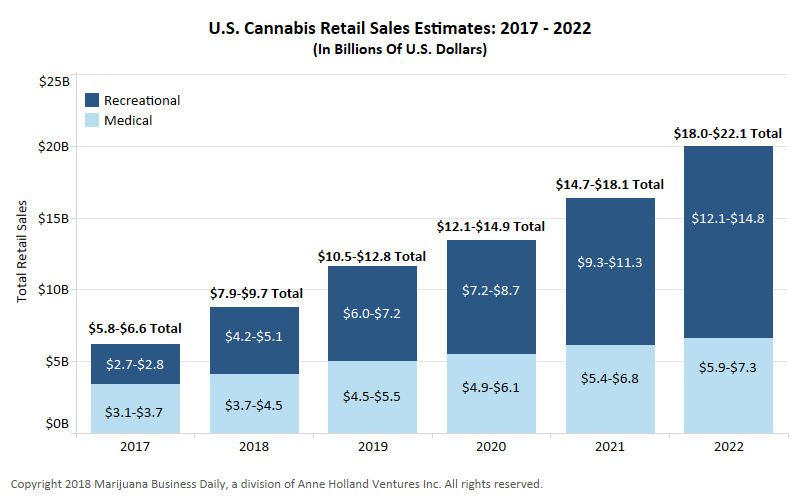 ac56b53f0333 Exclusive  US marijuana sales may reach  10 billion this year
