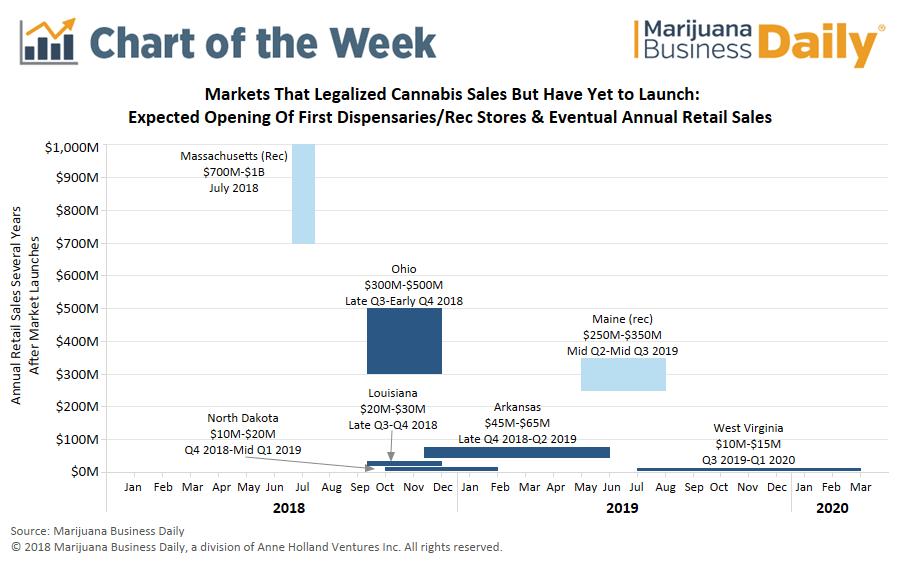 Projected sales in new marijuana markets, Chart: Timeline for launch, projected sales in seven new marijuana markets