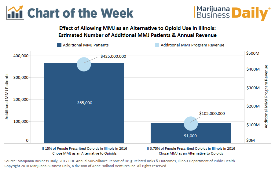 , Chart: Medical cannabis as alternative to opioids could give Illinois' MMJ program a massive boost