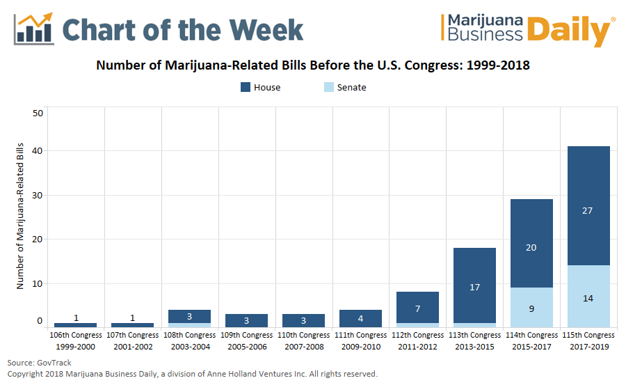 federal marijuana policy reform bills, Chart: Federal cannabis policy reform at standstill despite record number of bills in Congress