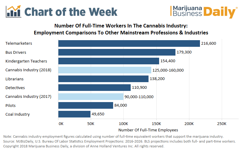 Heres A Striking Figure For The Nascent Cannabis Industry That Only Recently Began To Operate Legitimately It Supports 125000 160000 Full Time Jobs In