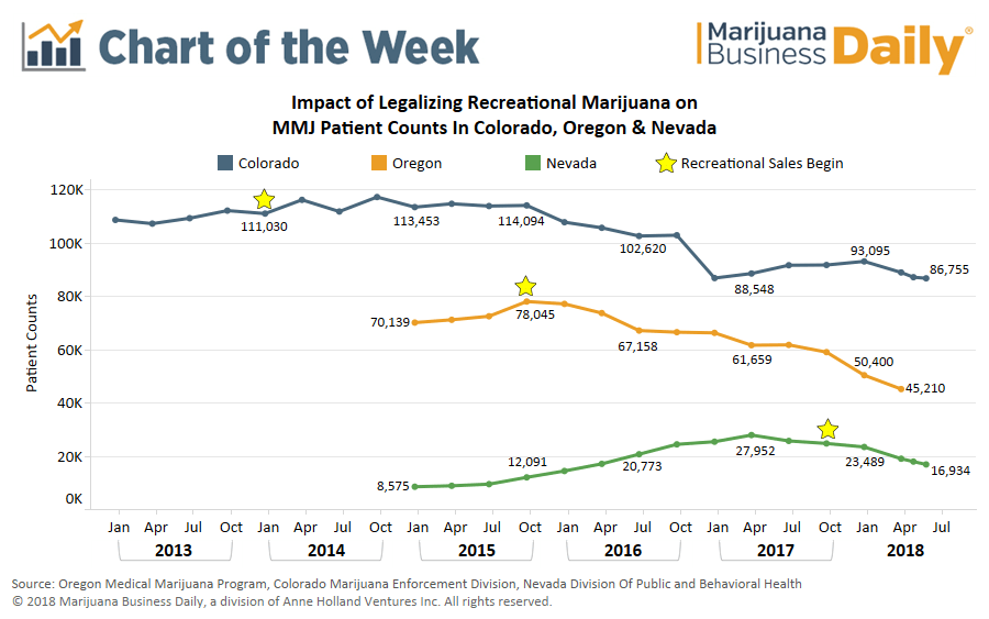 Chart: Can Medical Marijuana Programs Survive in States With Recreational Markets?
