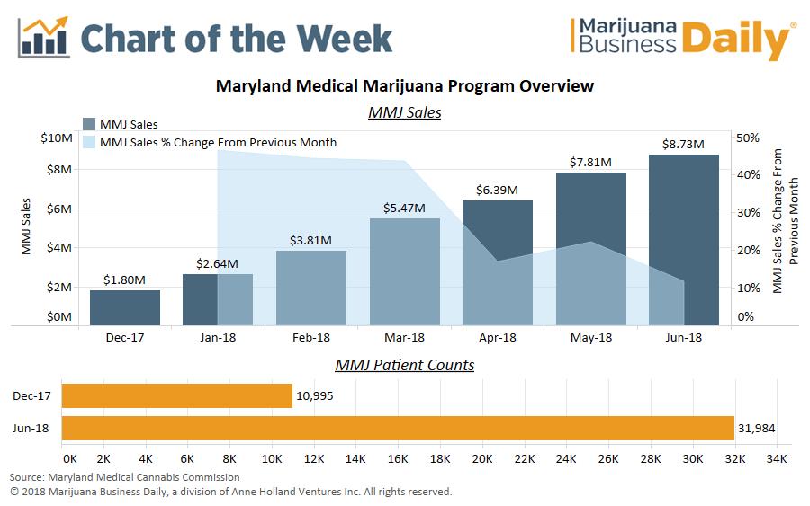 Maryland medical marijuana, Chart: Maryland medical marijuana sales head toward $100 million in first year