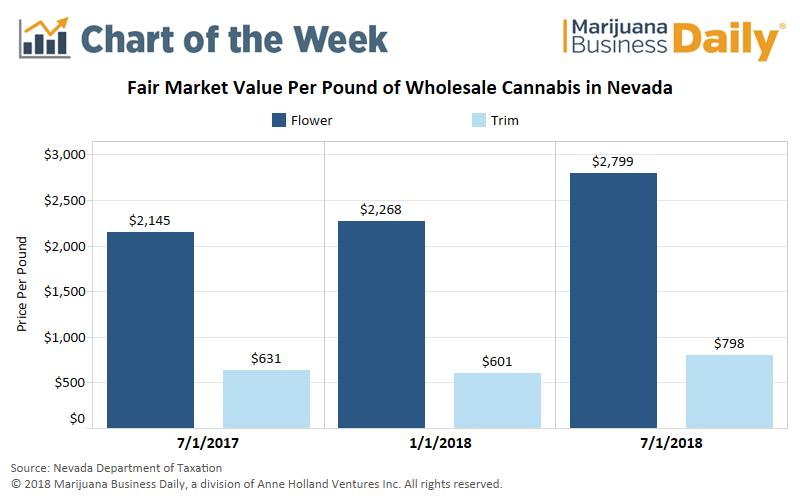 Nevada wholesale marijuana prices, Chart: Wholesale marijuana prices on the upswing in Nevada amid growing demand