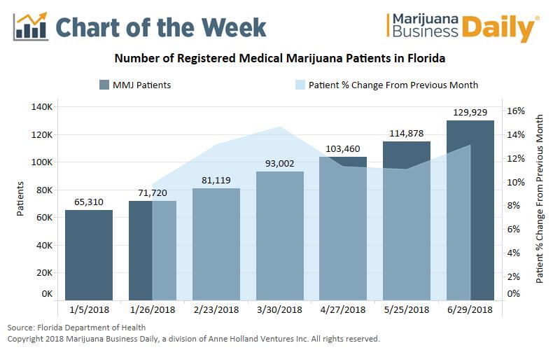Florida medical marijuana, Chart: No end in sight for Florida's rapid medical marijuana growth