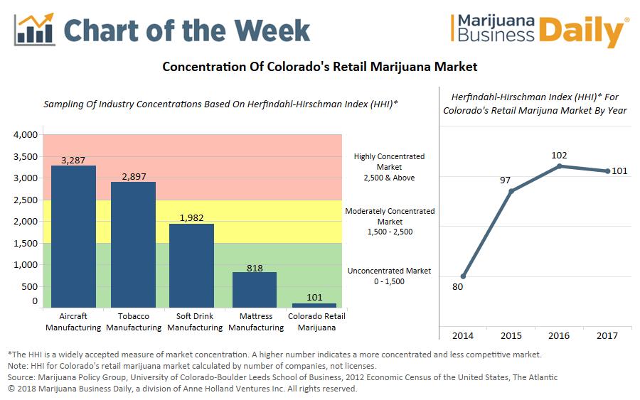 chart how much consolidation awaits colorado s retail marijuana