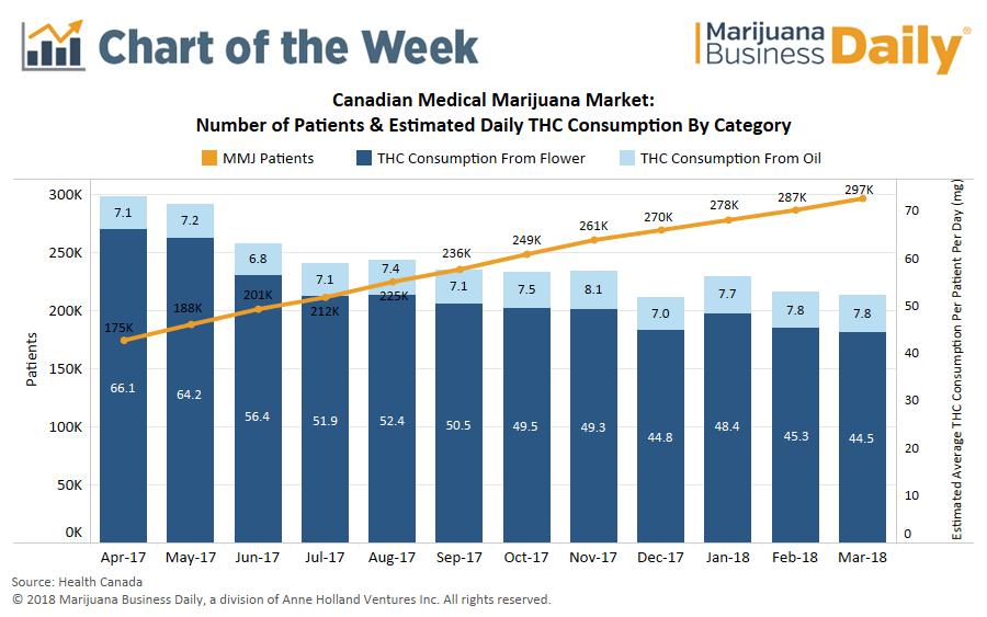 number of medical marijuana patients Canada, Chart: Consumption habits changing in Canada's booming medical marijuana market