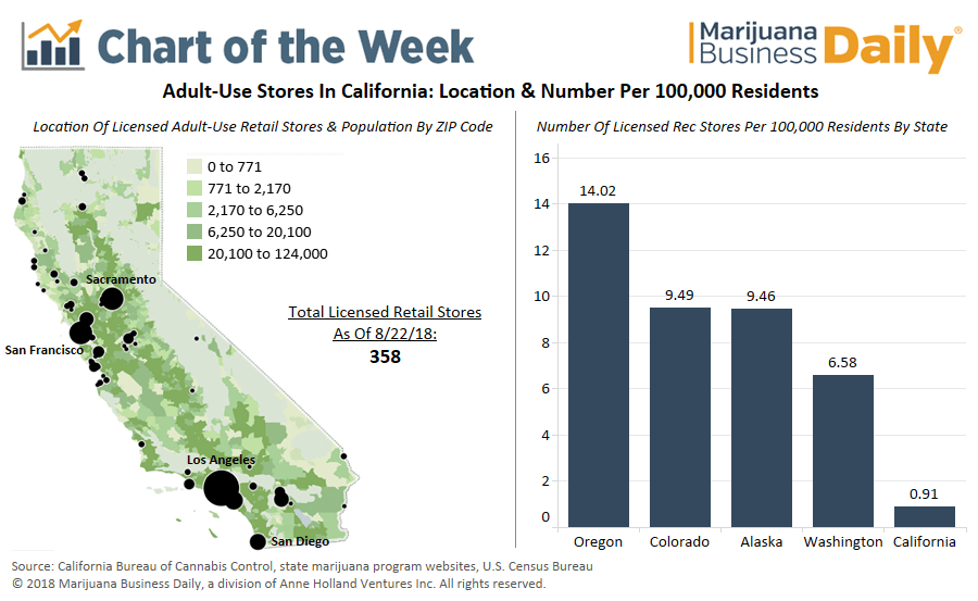 Chart: California licensed recreational marijuana stores fall short