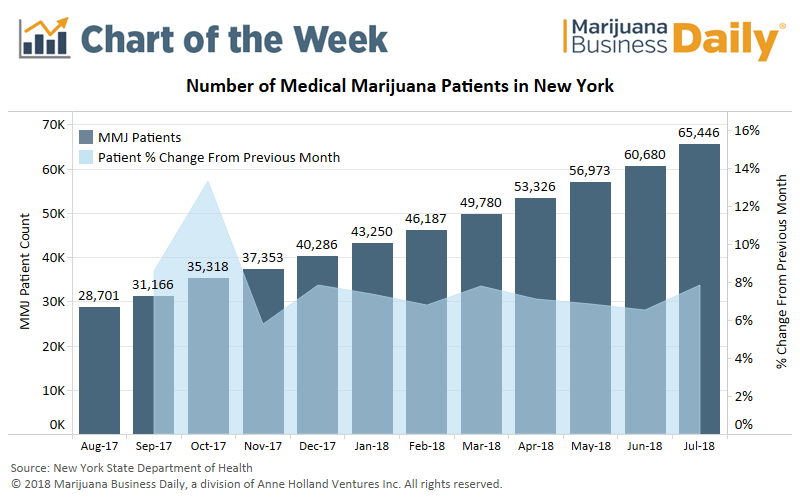 New York medical marijuana alternative to opioids, Chart: Stage is set for more growth in New York's rapidly expanding medical marijuana market