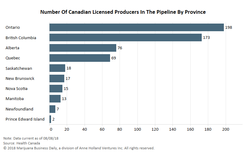 Canada licensed cannabis producers, Canada's licensed marijuana producers and applicants soar past 700