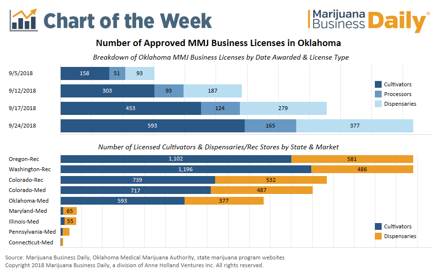 Chart: Fiercely competitive medical cannabis industry emerging in