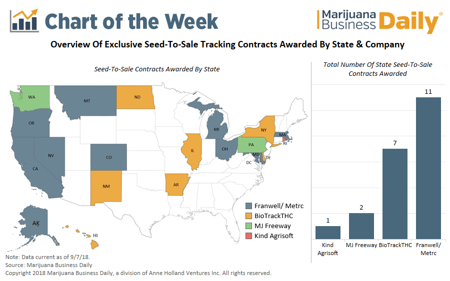Chart: Dominant player emerging for state cannabis seed-to
