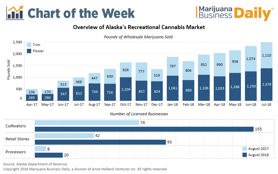 Alaska adult-use marijuana sales, Chart: Alaska's recreational cannabis market strong, but seasonal sales swings a challenge for MJ businesses