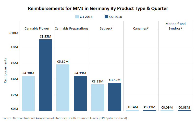 Medical marijuana demand, imports continue to climb in Germany