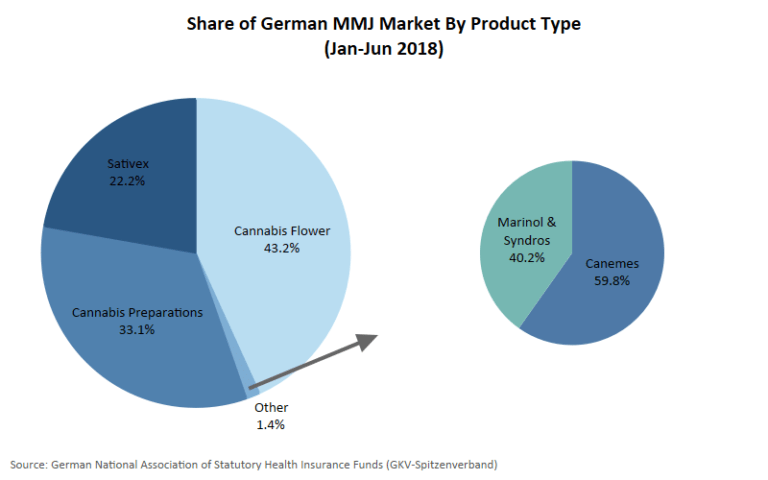German medical cannabis, Medical marijuana demand, imports continue to climb in Germany
