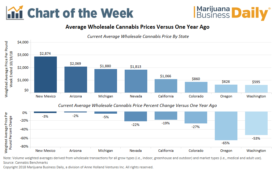 Chart: Declines in wholesale prices hammer major