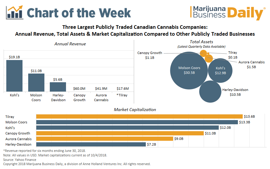 Canada's marijuana stock prices, Chart: Canadian cannabis companies' market caps rise into the 11 figures