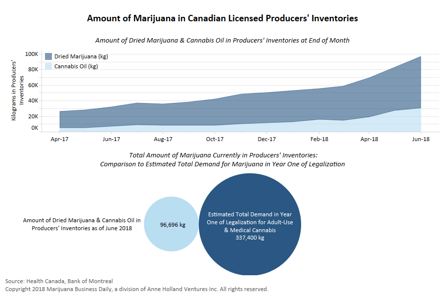 , On cusp of legalization, Canadian cannabis stockpiles hit record