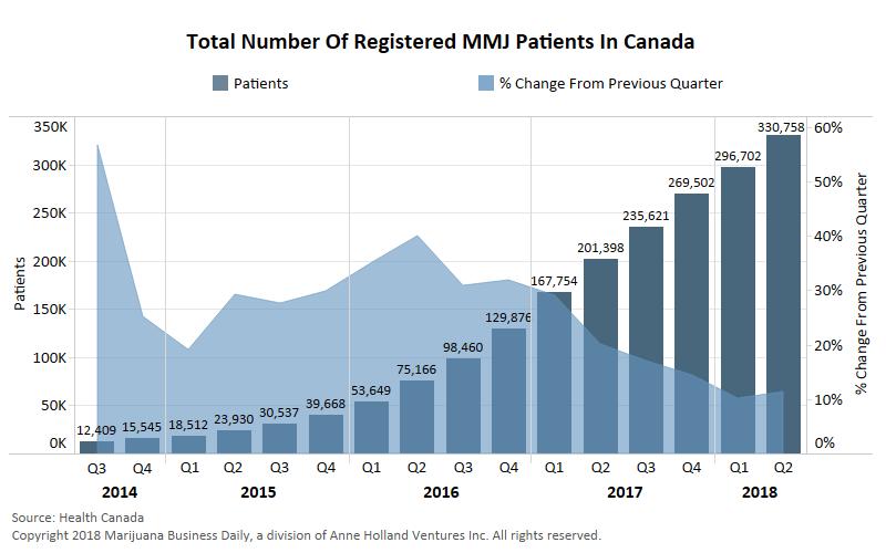 Canada medical marijuana, Trend halted: Medical marijuana patient growth accelerates in Canada