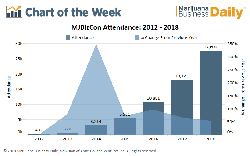 MJBizCon, Chart: Another record-setting year for MJBizCon mirrors massive marijuana business potential