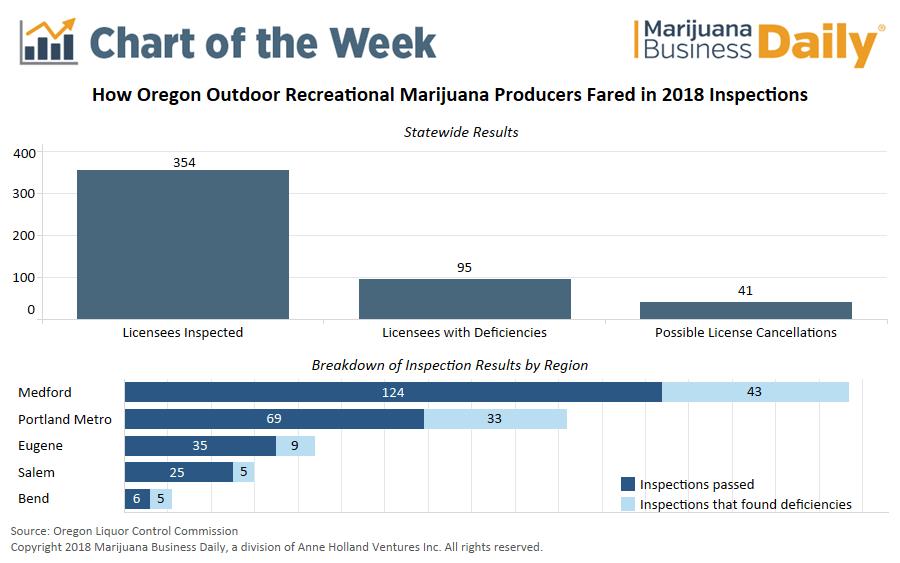 Oregon inspections, Chart: Dozens of marijuana licenses at risk after Oregon inspections