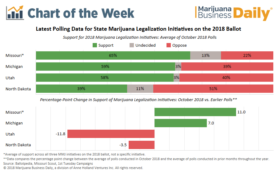 , Chart: Just before Election Day, here's where public support for state marijuana issues stands